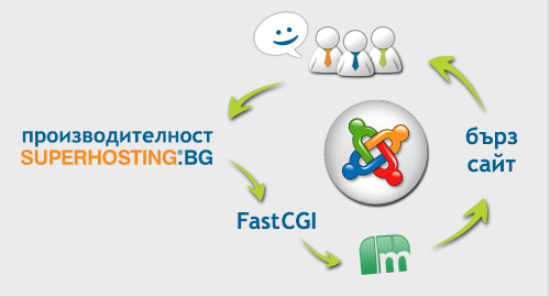 fast-site-fastcgi-apc-memcached