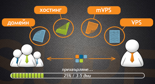 transfers-between-customer-profiles