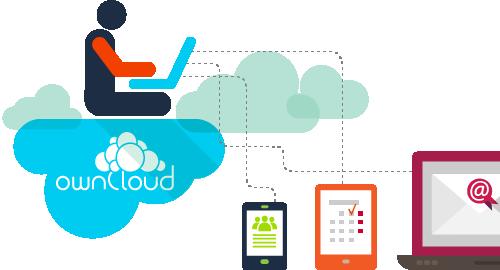 owncloud-cloudvps