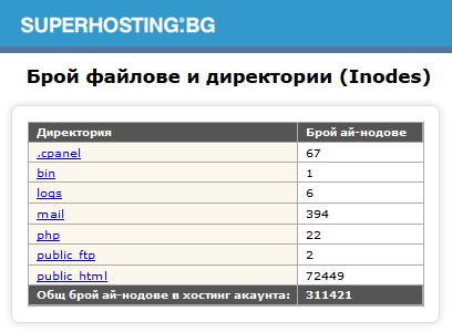 Списък на файлове и директории изведен чрез Inodes by SuperHosting в cPanel