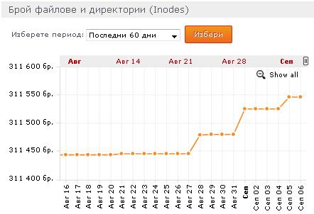 Данни за броя на айнодовете в клиентския профил в superhosting.bg