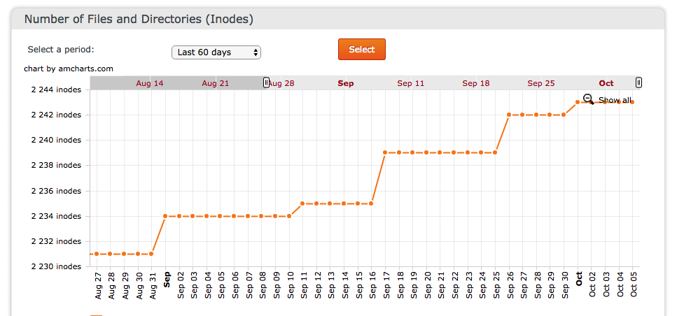 Number of Files and Directories (Inodes) in your client profile