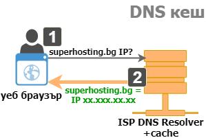 Системата за DNS кеш.
