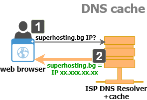 Image result for dns cache