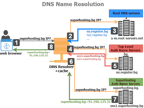 DNS Name Resolution