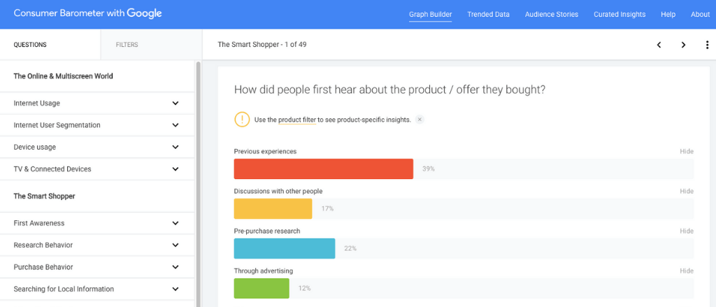Google Consumer Barometer provides you with data for consumer behavior.