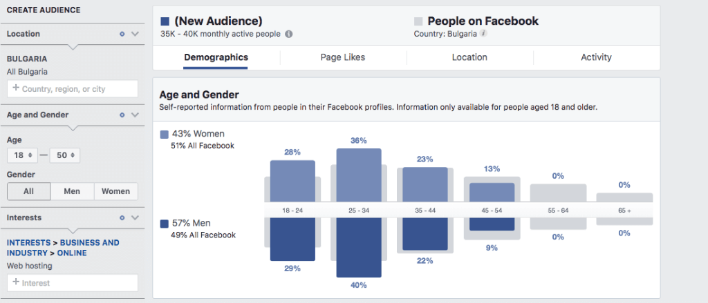 Facebook Audience Insights provides you with an overview of your potential customers.