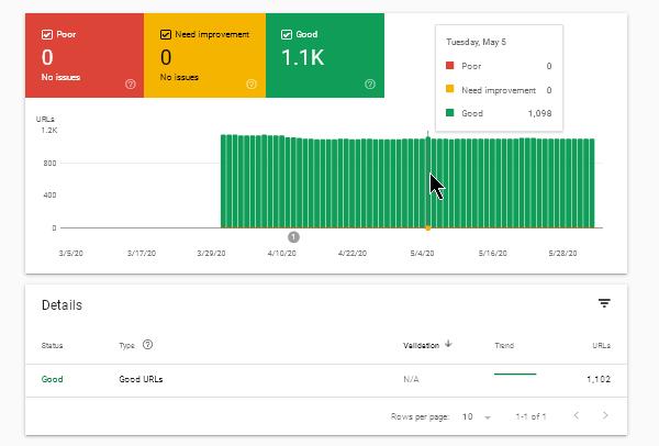 Google Search Console » Enhancements » Core Web Vitals данни за представянето на страниците от сайта.