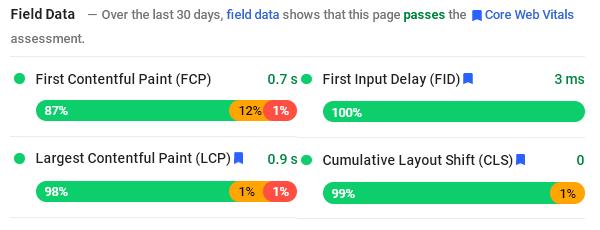 Данни от измервания, направени при реални посещения на сайта (през Chrome браузър).