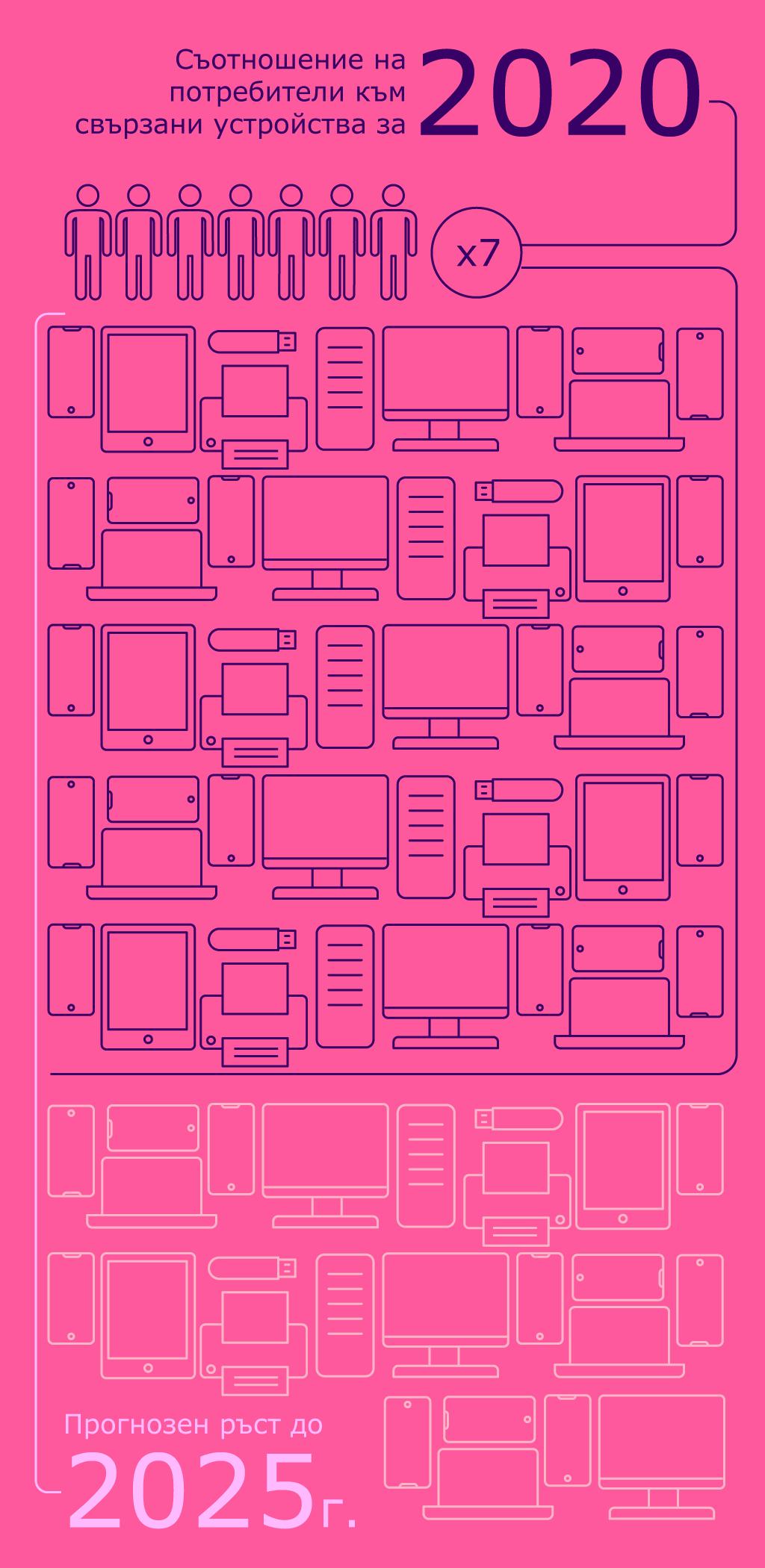Инфографика за броя на свързаните с интернет устройства
