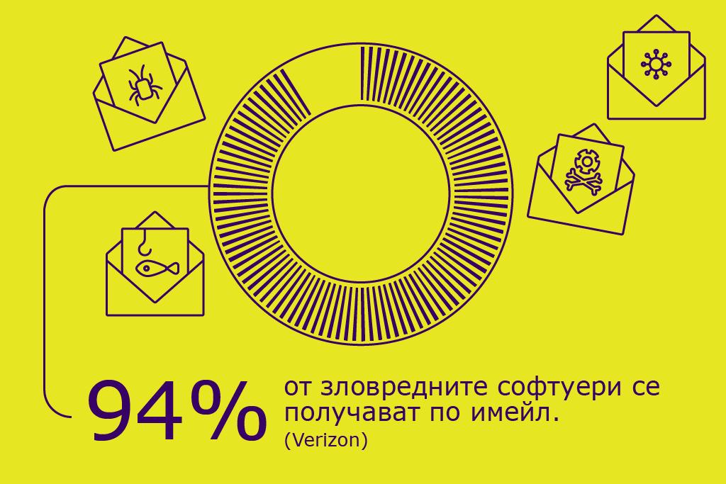 Инфографика за зловредни софтуери през имейл