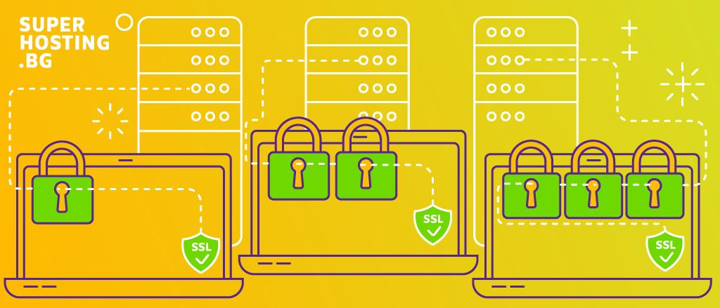 SSL нива на сигурност, надежност и валидации