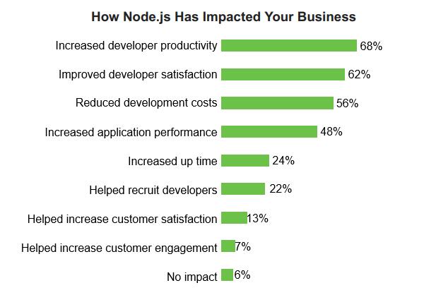 Влияние на Node.js върху бизнеса - 2018 Node.js User Survey Report.