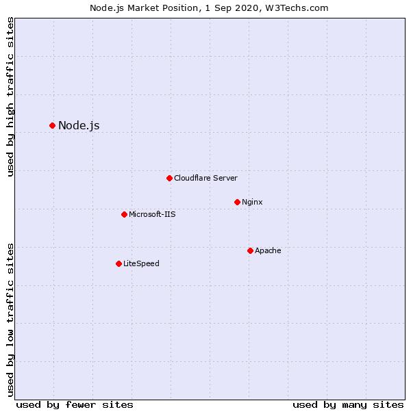 Node.js се използва предимно за сайтовете с много голям трафик - w3techs.com.