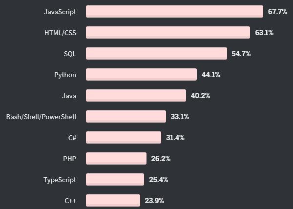 Python в класацията за най-използваните програмни, скриптови и маркиращи езици - Stack Overflow 2020 Developer Survey.