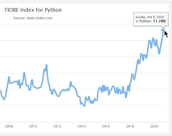 Интересът към питон се увеличава. - TIOBE Index.