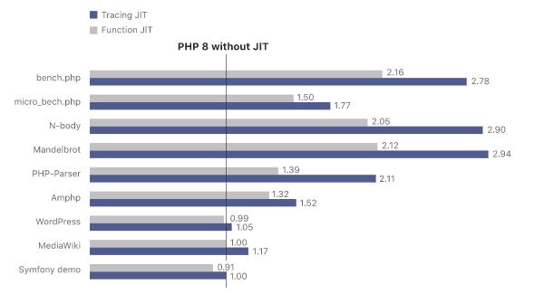 Относителното подобрение от JIT в производителността на PHP 8.0.