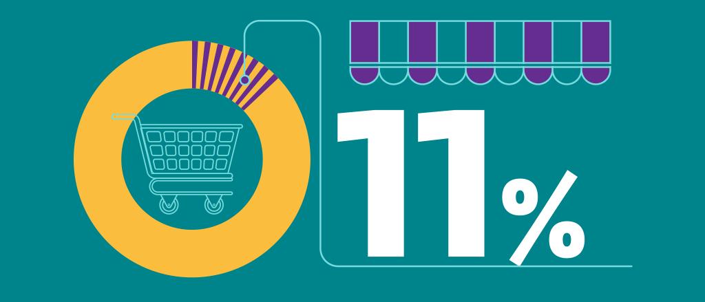 11% от търговците са част от електронната търговия в България