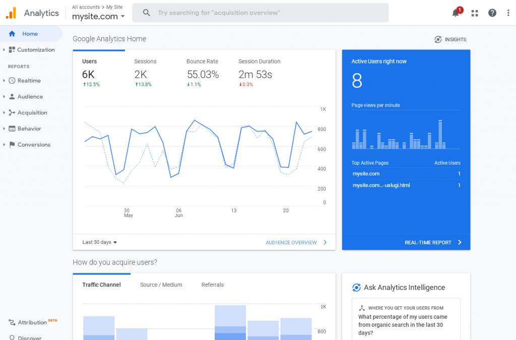 Google Analytics - статистики и данни за посещенията и посетителите на сайта.
