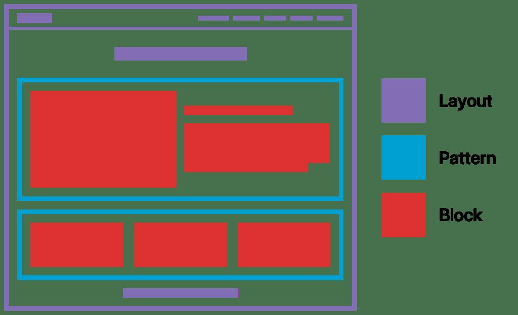 Оформление или темплейт на страница (лилаво), блок-шаблон (синьо) и блокове (червено).